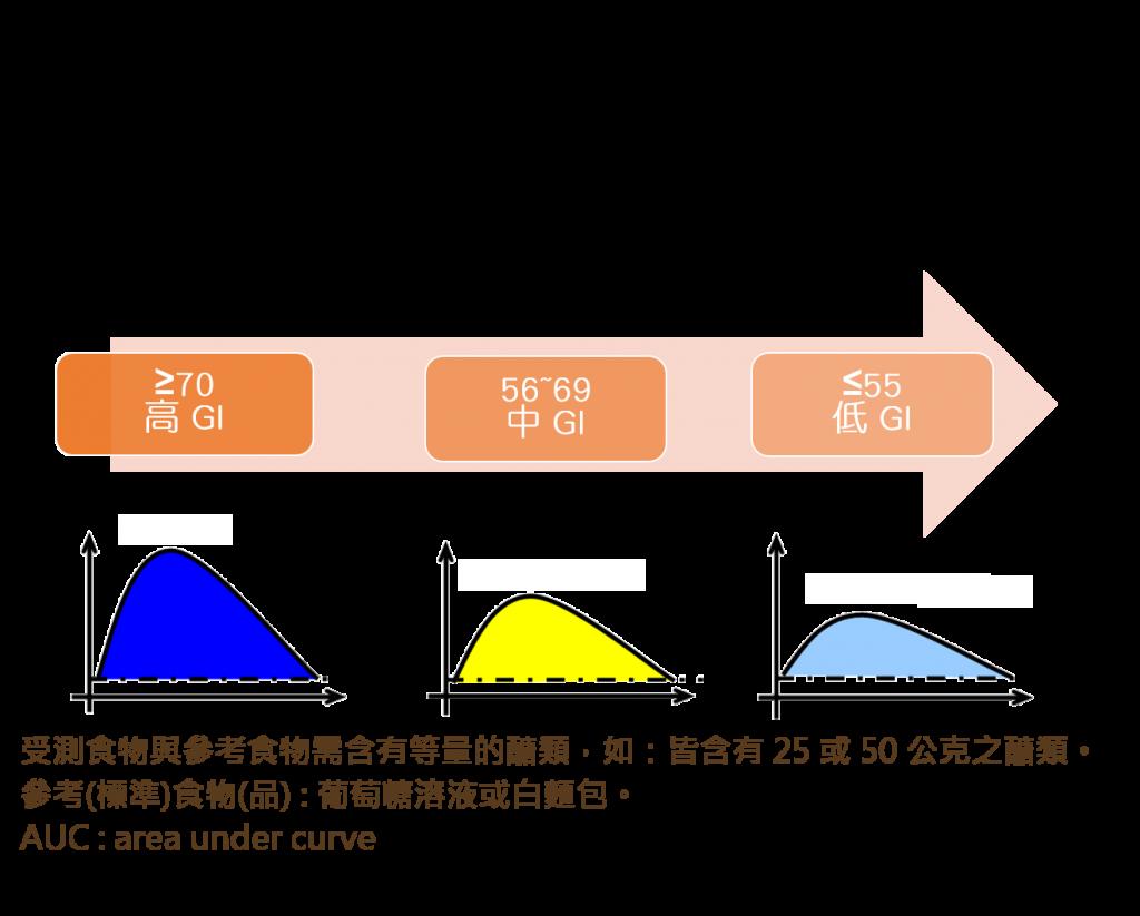 昇糖指數計算方法