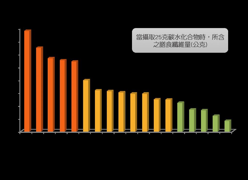 台灣常見水果膳食纖維含量